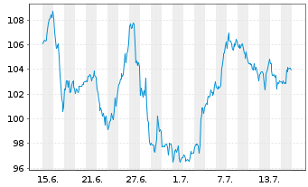 Chart NIKE Inc. - 1 Monat