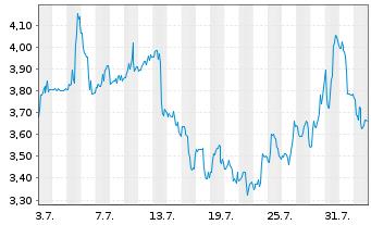 Chart Niu Technologies - 1 Monat
