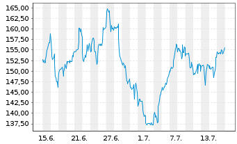 Chart Nvidia Corp. - 1 Monat