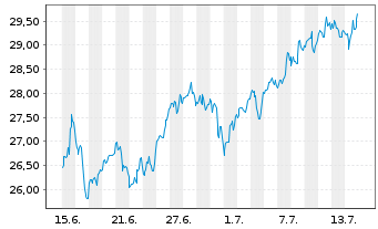 Chart Omega Healthcare Invest. Inc. - 1 Monat