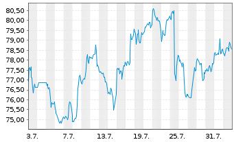 Chart Paccar Inc. - 1 Monat