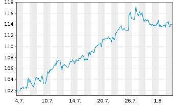 Chart Paychex Inc. - 1 Monat