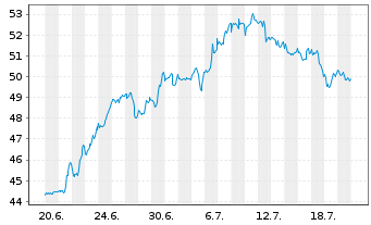 Chart Pfizer Inc. - 1 Monat