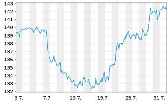 Chart Procter & Gamble Co. - 1 Monat