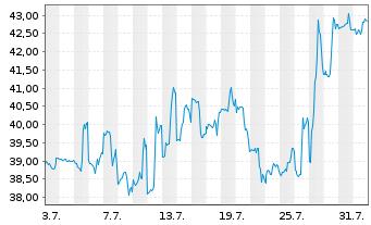 Chart ProShares Ultra Telecommunic. - 1 Monat