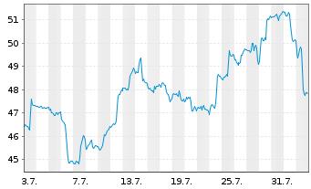 Chart ProShares Ultra MSCI Em.Mkts - 1 Monat