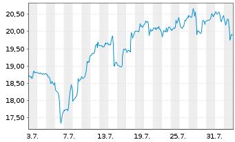Chart ProShares UltraPro MidCap400 - 1 Monat