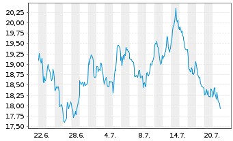 Chart ProShares Ultrasht MSCI Japan - 1 Monat