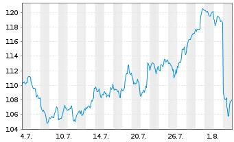 Chart Qualcomm Inc.   - 1 Monat