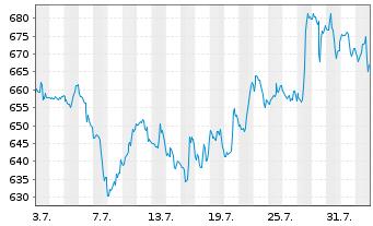 Chart Regeneron Pharmaceuticals Inc. - 1 Monat