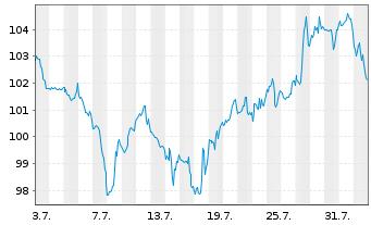 Chart Ross Stores Inc. - 1 Monat
