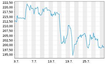 Chart SBA Communications Corp. (new) - 1 Monat