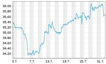 Chart SPDR DJ Stoxx 50 ETF - 1 Monat