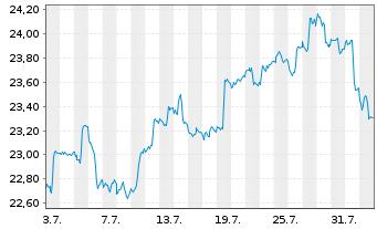 Chart SPDR-DJ Internat.Real Estate - 1 Monat