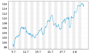Chart SPDR NYSE Technology ETF - 1 Monat