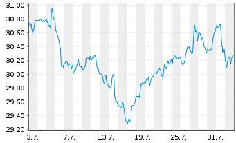Chart SPDR-Wells Fargo Pfd Stock ETF - 1 Monat