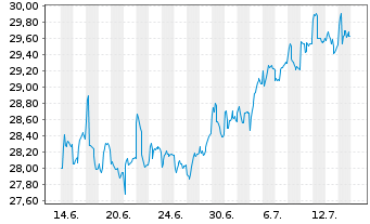 Chart SPDR Ptf Sh.Term Corp.Bond ETF - 1 Monat