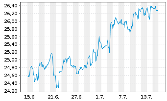 Chart SPDR Portfolio Aggreg.Bd ETF - 1 Monat