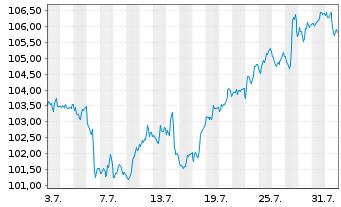 Chart SPDR-Global Dow ETF - 1 Monat