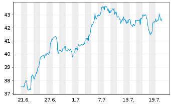 Chart SPDR-S&P Pharmaceuticals ETF - 1 Monat