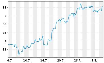 Chart SPDR S&P Bank ETF - 1 Monat