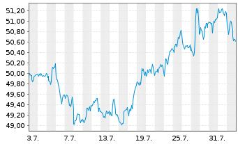 Chart SPDR Ptf Total Stock Mkt ETF - 1 Monat