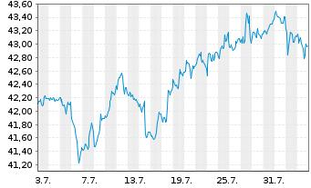 Chart SPDR Portfolio Mid Cap ETF - 1 Monat