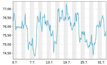 Chart SPDR-S&P Biotech ETF - 1 Monat