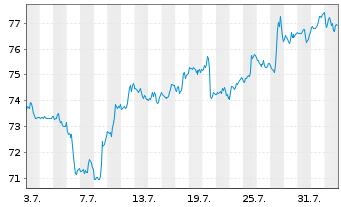 Chart SPDR-S&P Homebuilders ETF - 1 Monat