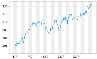Chart SPDR DJ Industrial Average ETF - 1 Monat