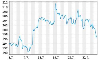 Chart salesforce.com Inc. - 1 Monat