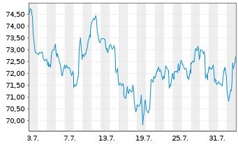 Chart Henry Schein Inc. - 1 Monat