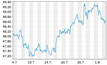 Chart Schwab Strateg.Tr.-US L.-C.ETF - 1 Monat