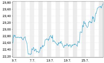 Chart Schwab Strateg.Tr.-Em.M.Eq.ETF - 1 Monat