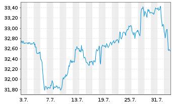 Chart Schwab Strateg.Tr.-Intl Eq.ETF - 1 Monat