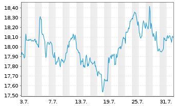Chart Schwab Strateg.Tr.-US REIT ETF - 1 Monat