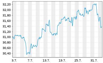 Chart Schwab Strateg.Tr.-Intl SC.Eq. - 1 Monat
