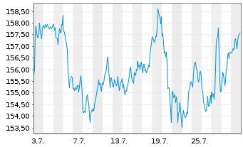 Chart Select Sector SPDR-Consumer D. - 1 Monat