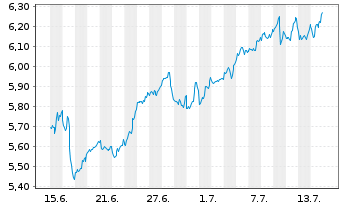 Chart Sirius XM Holdings Inc. - 1 Monat