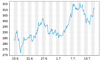 Chart Synopsys Inc. - 1 Monat