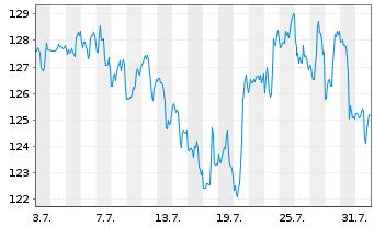 Chart T-Mobile US Inc. - 1 Monat