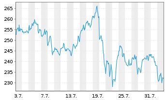 Chart Tesla Inc. - 1 Monat