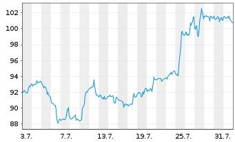 Chart 3M Co. - 1 Monat