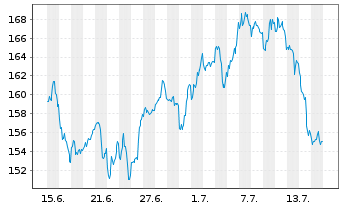Chart The Travelers Companies Inc. - 1 Monat
