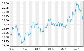 Chart Tripadvisor Inc. - 1 Monat