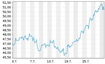 Chart Tyson Foods Inc. - 1 Monat