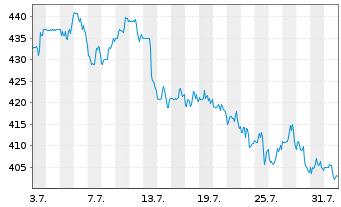 Chart Ulta Salon Cosmet. & Frag.Inc. - 1 Monat
