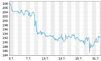 Chart Verisign Inc. - 1 Monat