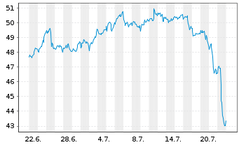 Chart Verizon Communications Inc. - 1 Monat