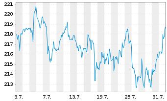 Chart VISA Inc. - 1 Monat